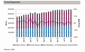 QNB, Monthly Banking Sector Report