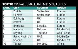 Al Hamra celebrates RAK making the future cities list