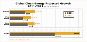 clean energy graph